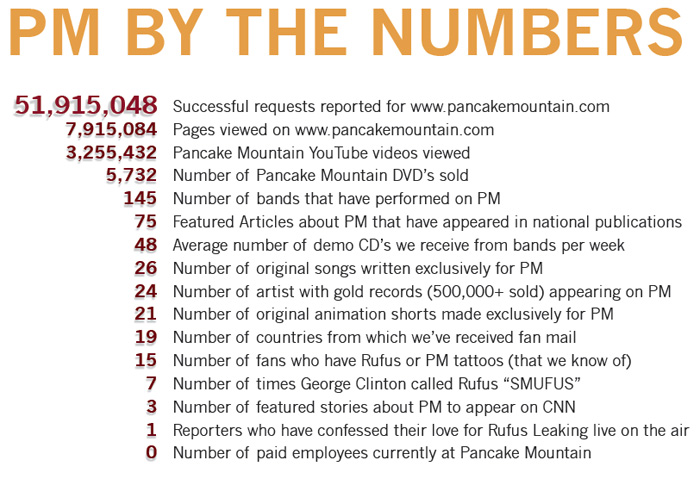 PM BY THE NUMBERS
